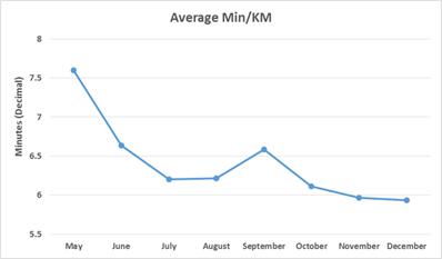 Average Time/KM