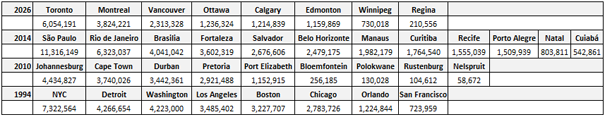 World Cup Population by host city (2011 census figures for Canada, Brazil, and Africa. 1990 Census for USA)